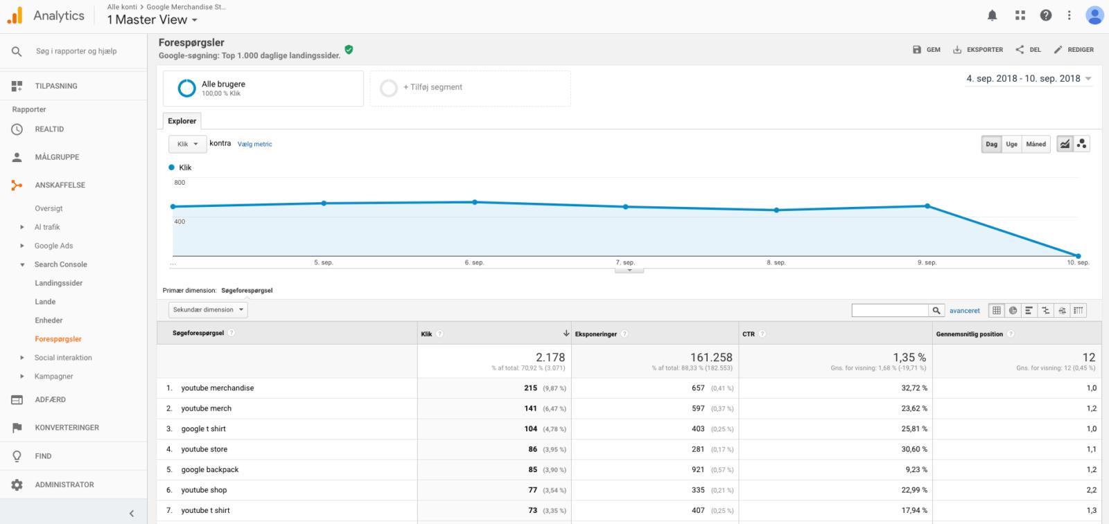 Google Analytics Anskaffelse Forespørgelser