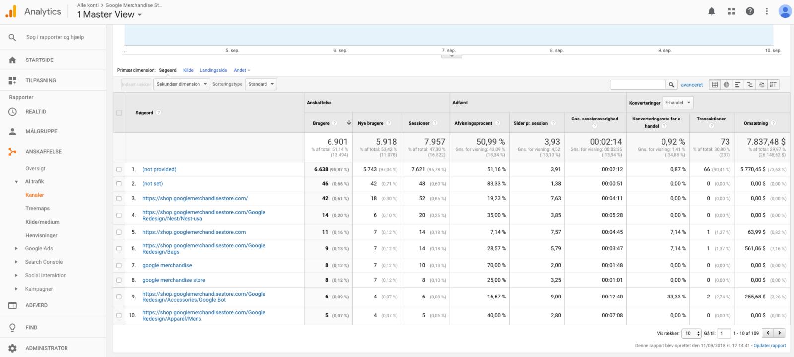 Google Analytics Anskaffelse Kanaler