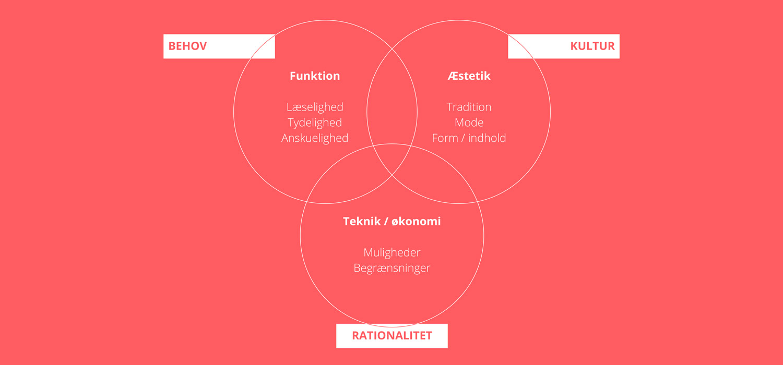 Model for brug af typografi